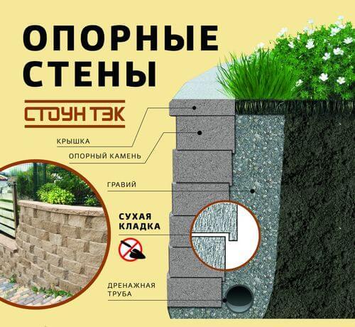 Блоки для строительства подпорных стен купить в Севастополе цена фото